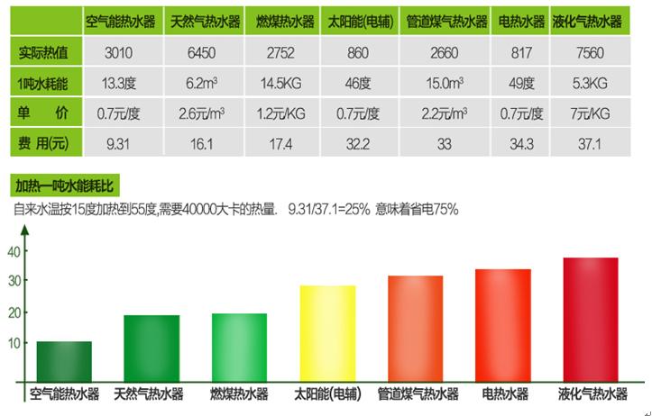 深圳酒店宾馆热水工程