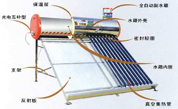 它可以实现热水工程的智能化控制,比如:自动上水,水满自停,显示水温水
